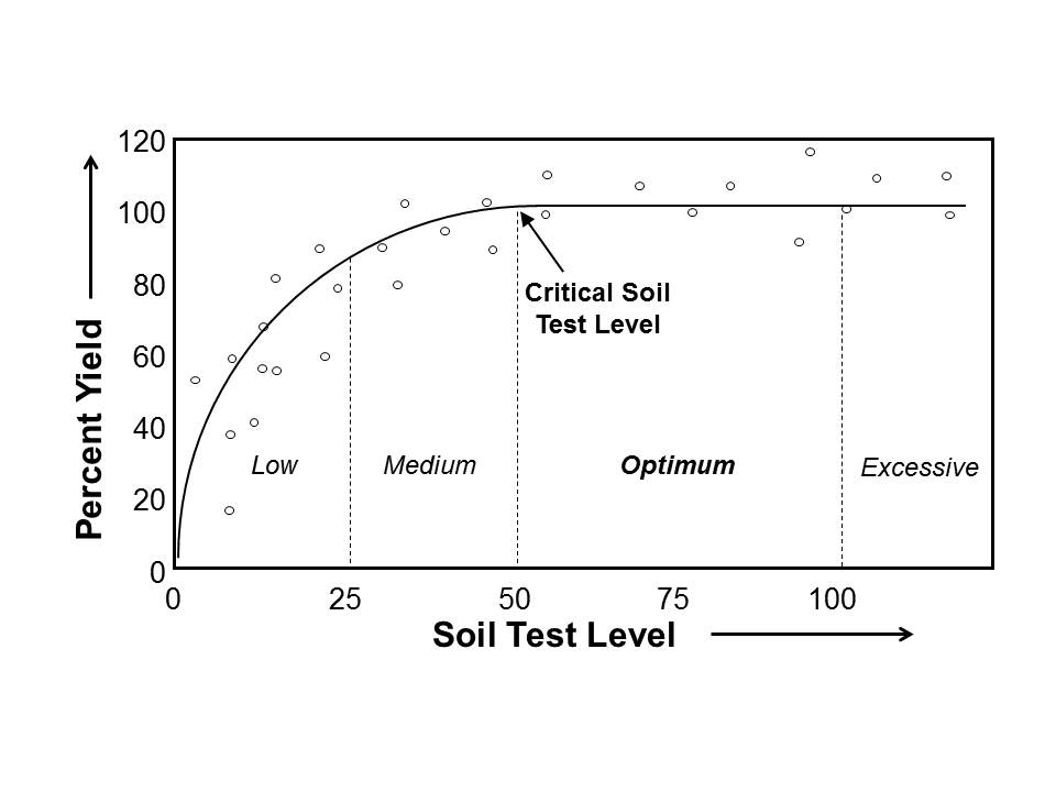 Figure 1. Interpretation of soil tests.