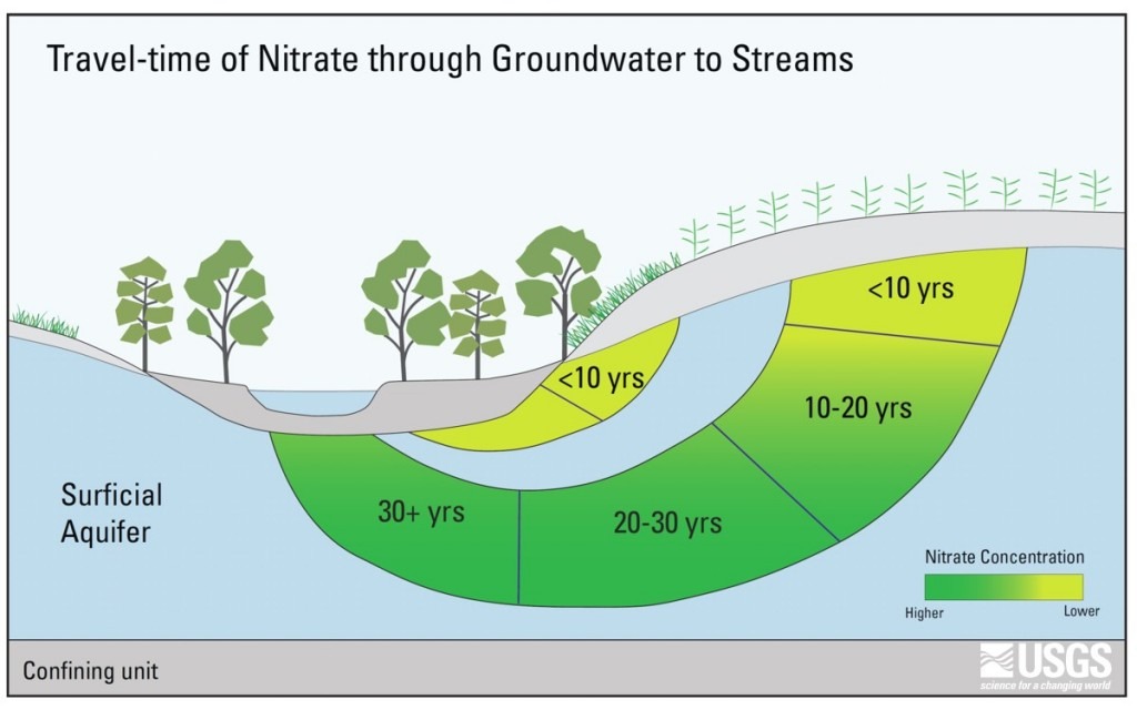 Travel-time Nitrate through Groundwater to Streams USGS