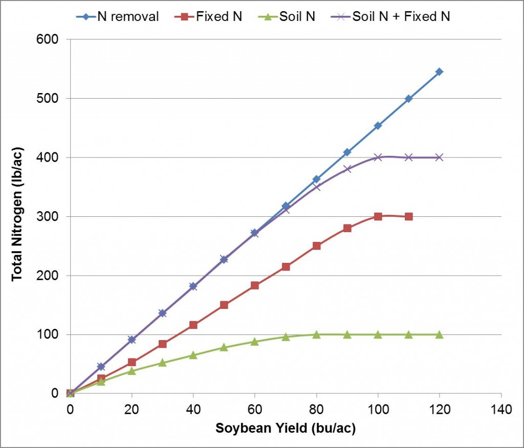 Figure 1. Conceptualized N budget for soybean is based on grain N uptake (grain removal + stover removal), maximum soil N mineralization of 100 lb/ac and maximum N fixation of 300 lb/ac. Note that soil N + fixed N should meet crop N needs for grain yields <70 bu/ac.