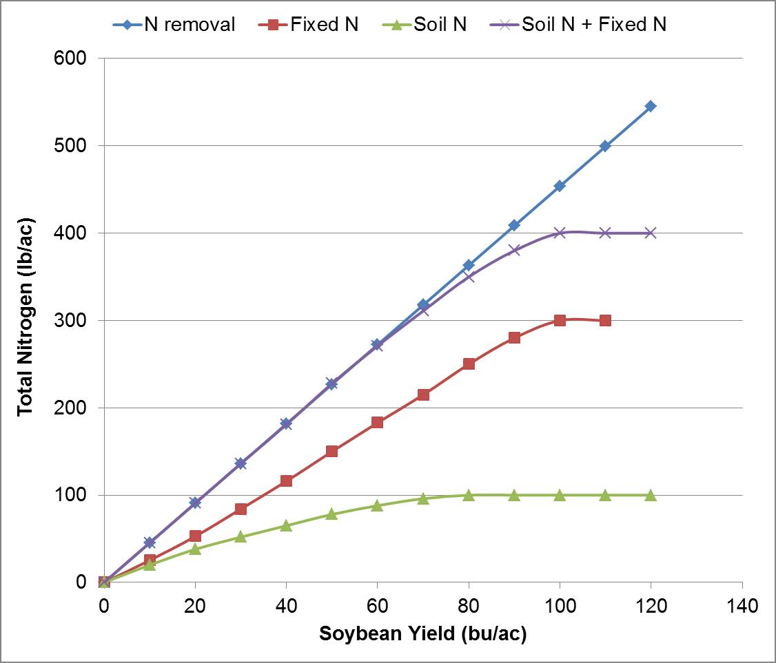 Soybean cooperative extension conceptualized n budget for soybean is based on grain n uptake grain nvjuhfo Images